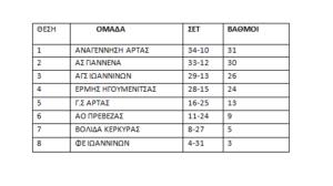 βαθμολογία σε 12 αγωνιστικές (Α.Ο Πρέβεζας και Βολίδα Κέρκυρας έχουν παιχνίδι λιγότερο)