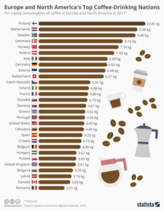 top_coffee_drinking_nations